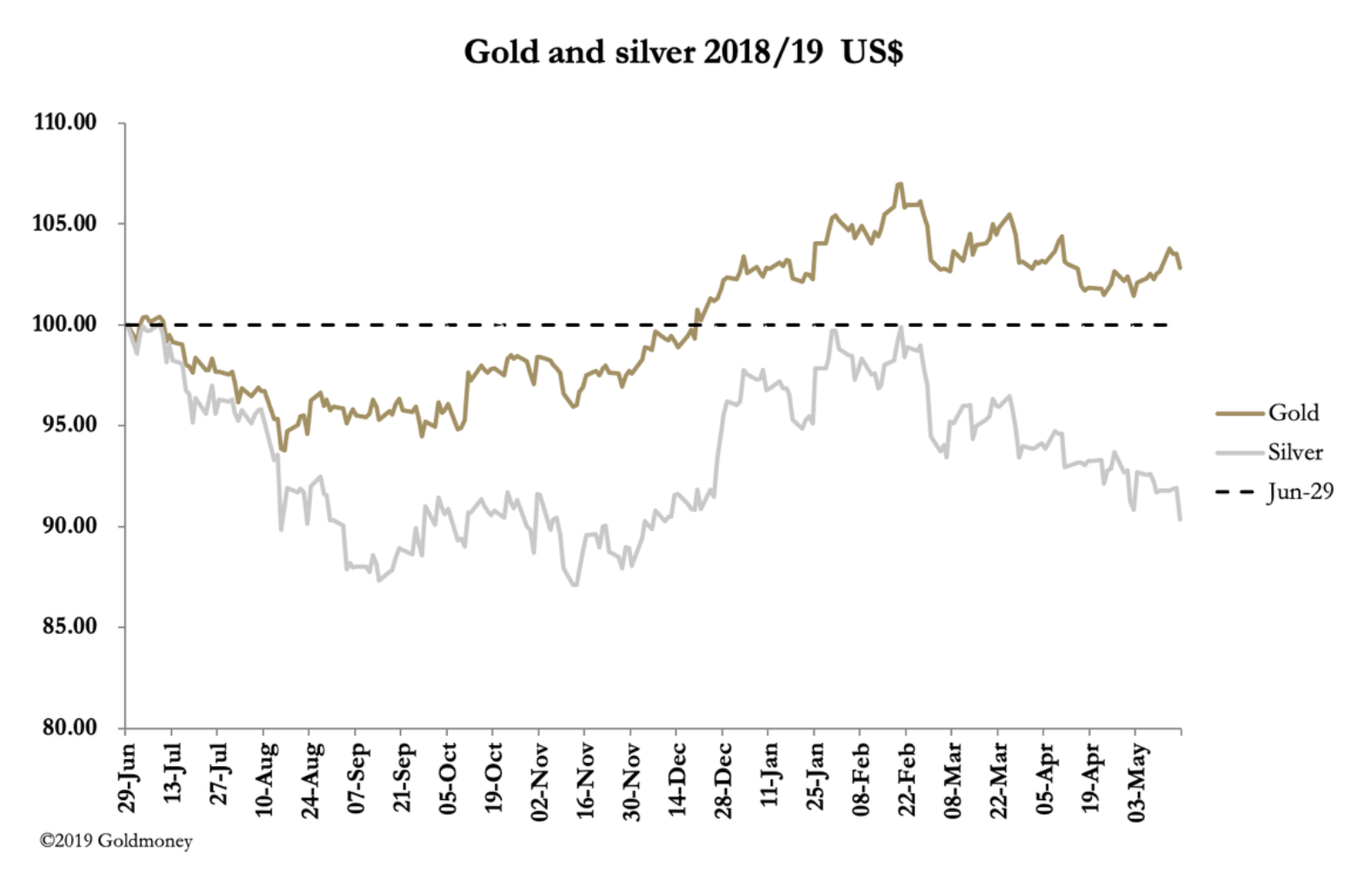 Market Report Gold And Silver Diverge