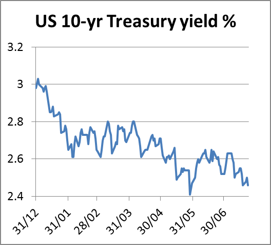 US 10 yr Treasury Yield 25072014