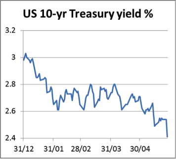 US 10-yr Treasury yield