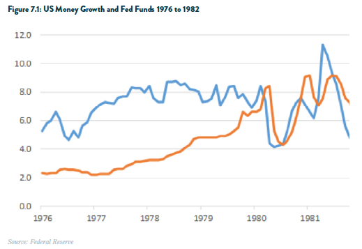 US Money Growth Fed Funds