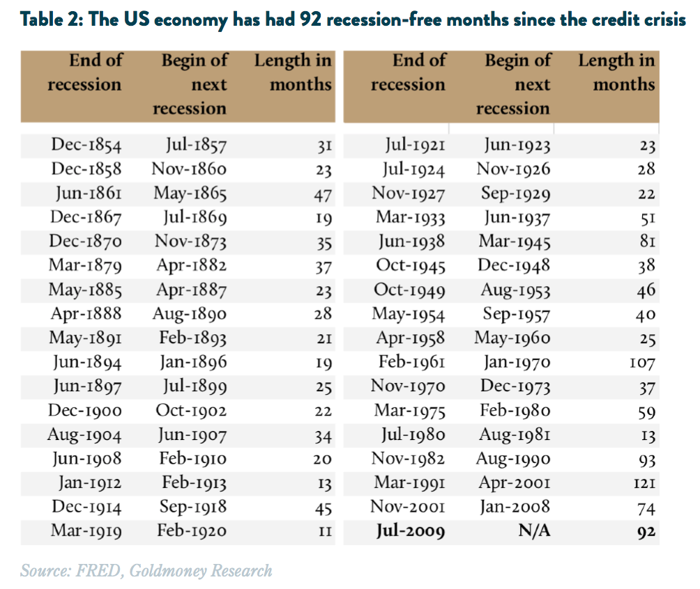 US only times without recession