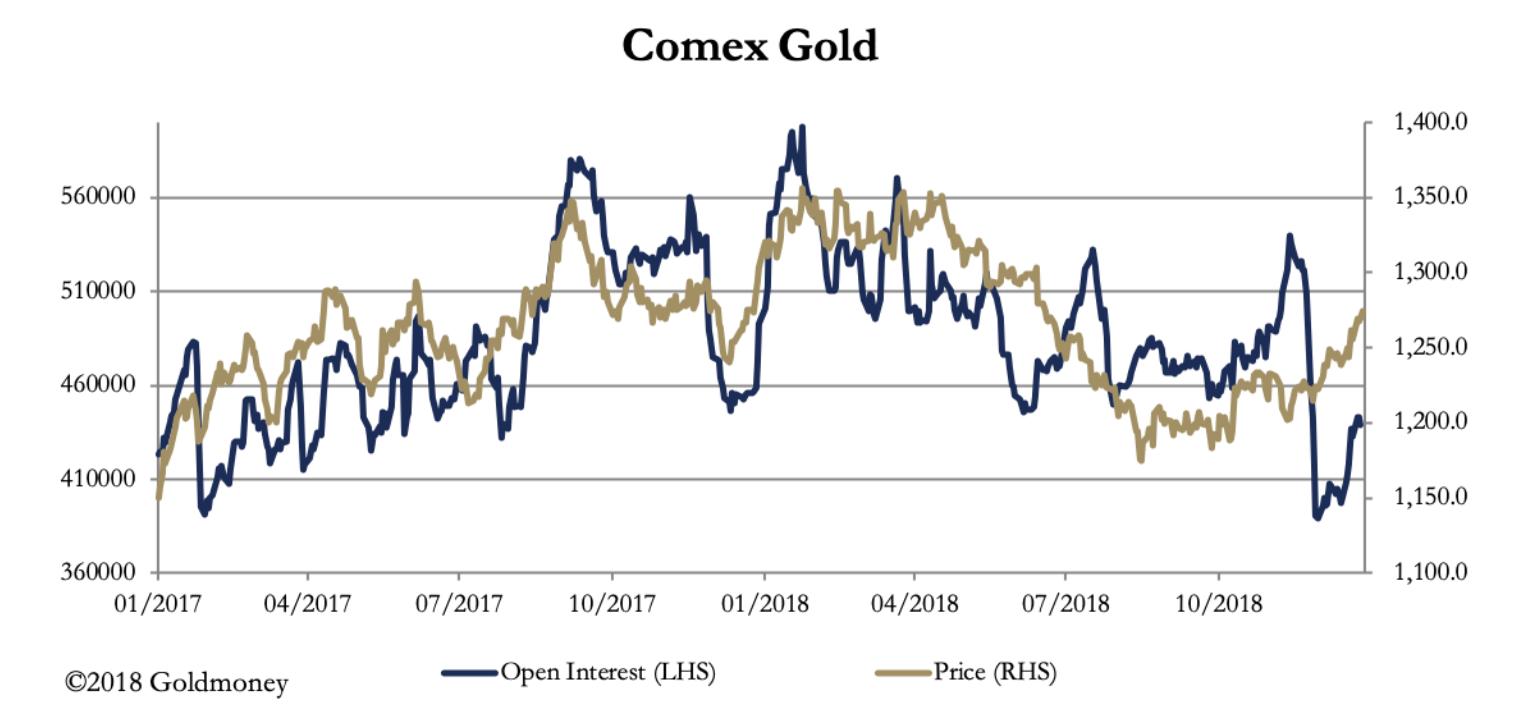 Market Report Seasonal Rallies In Gold