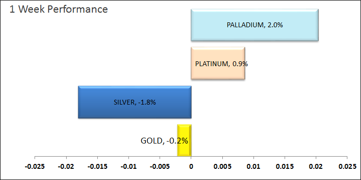Week performance gold silver platinum palladium