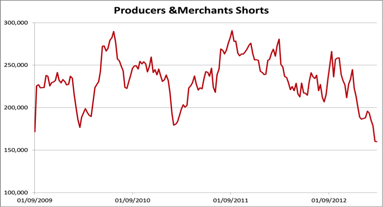 Producers and Merchants short