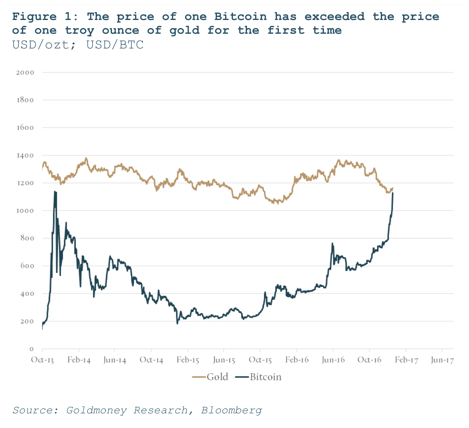 Are Bitcoins Now More Valuable Than Gold The Daily Coin