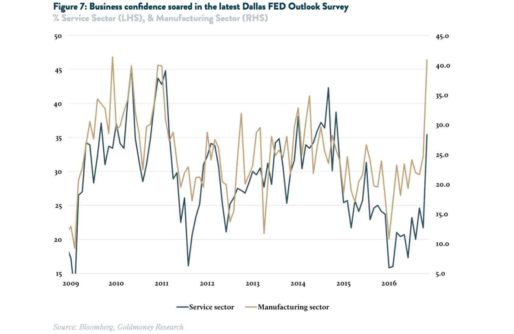 business confidence DallasFED
