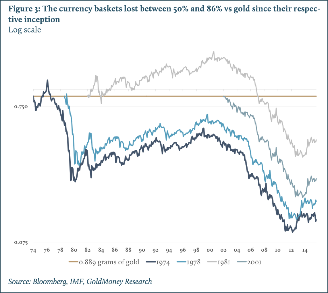 currency baskets lost between 50 and 86 vs gold