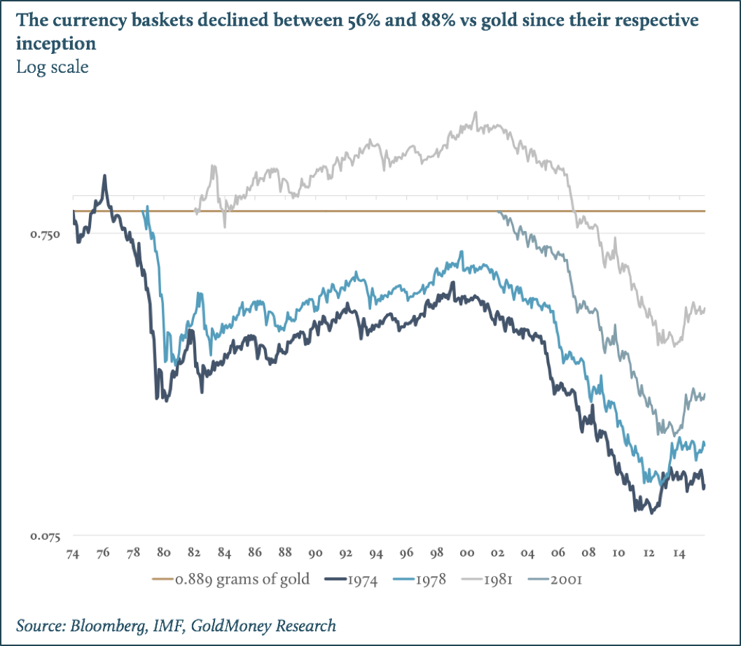 The IMF's Special Drawing Rights, the RMB and gold