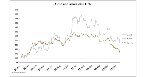 dec16 gold silver USD