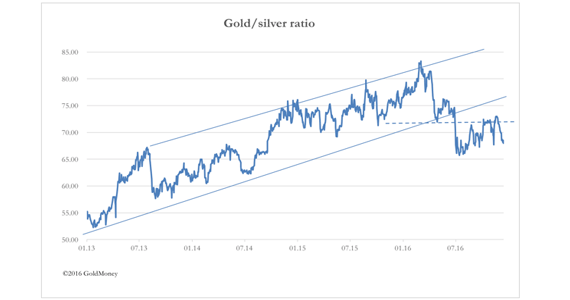 dec16 gold silver ratio