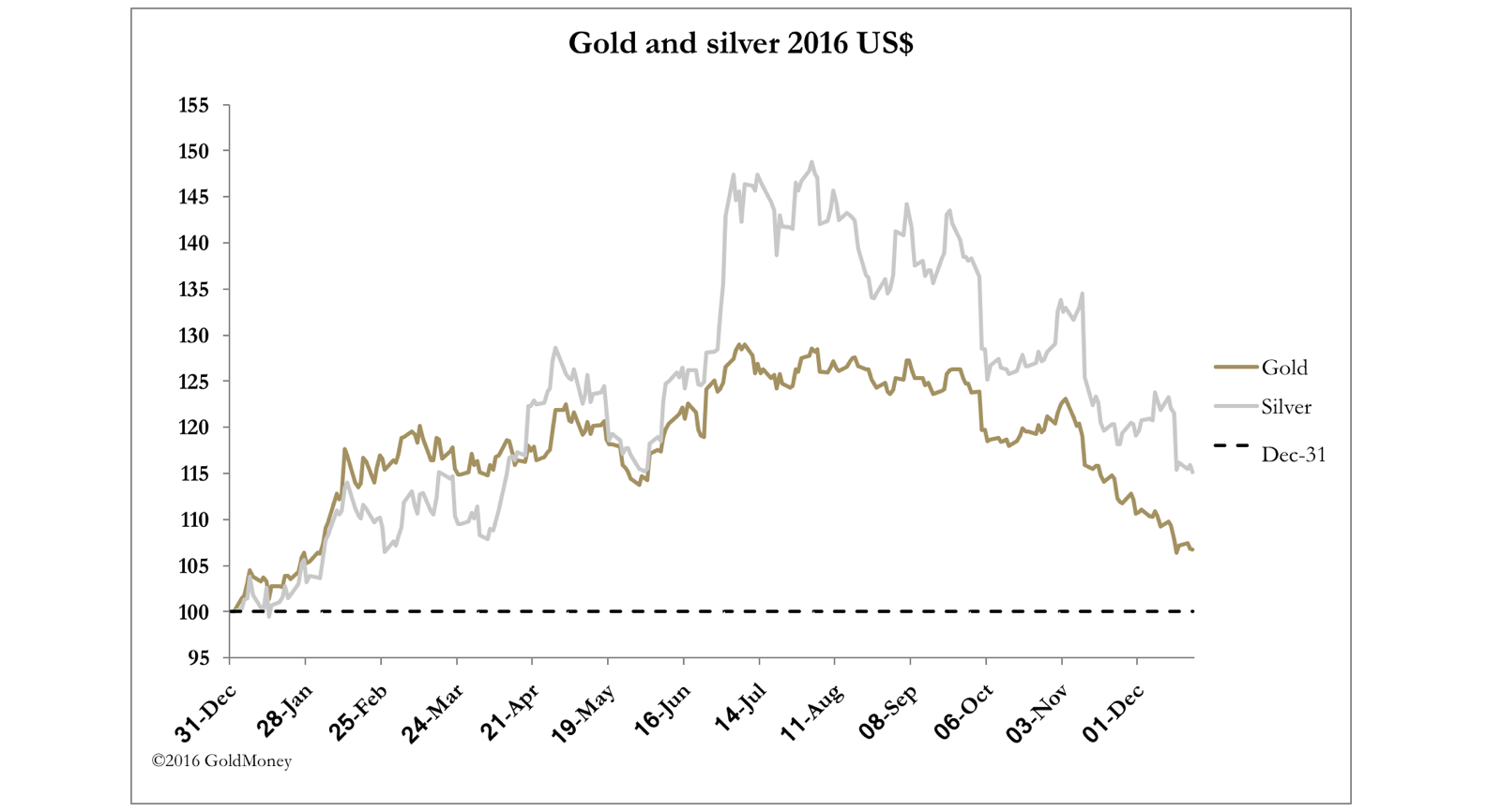 dec23 gold vs silver