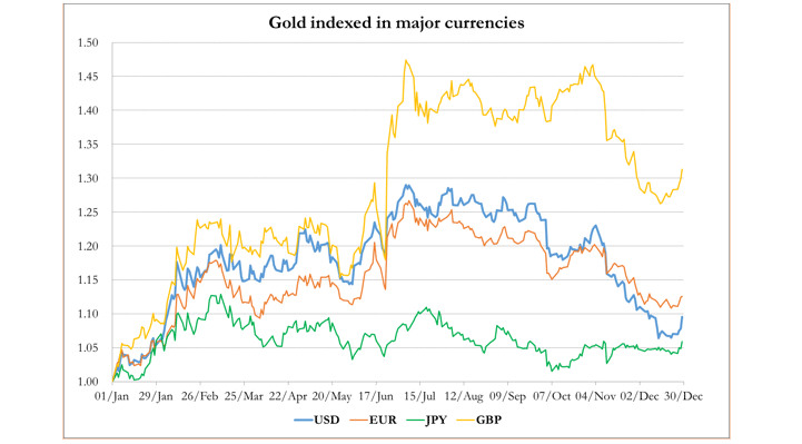 dec30 gold index major currencies