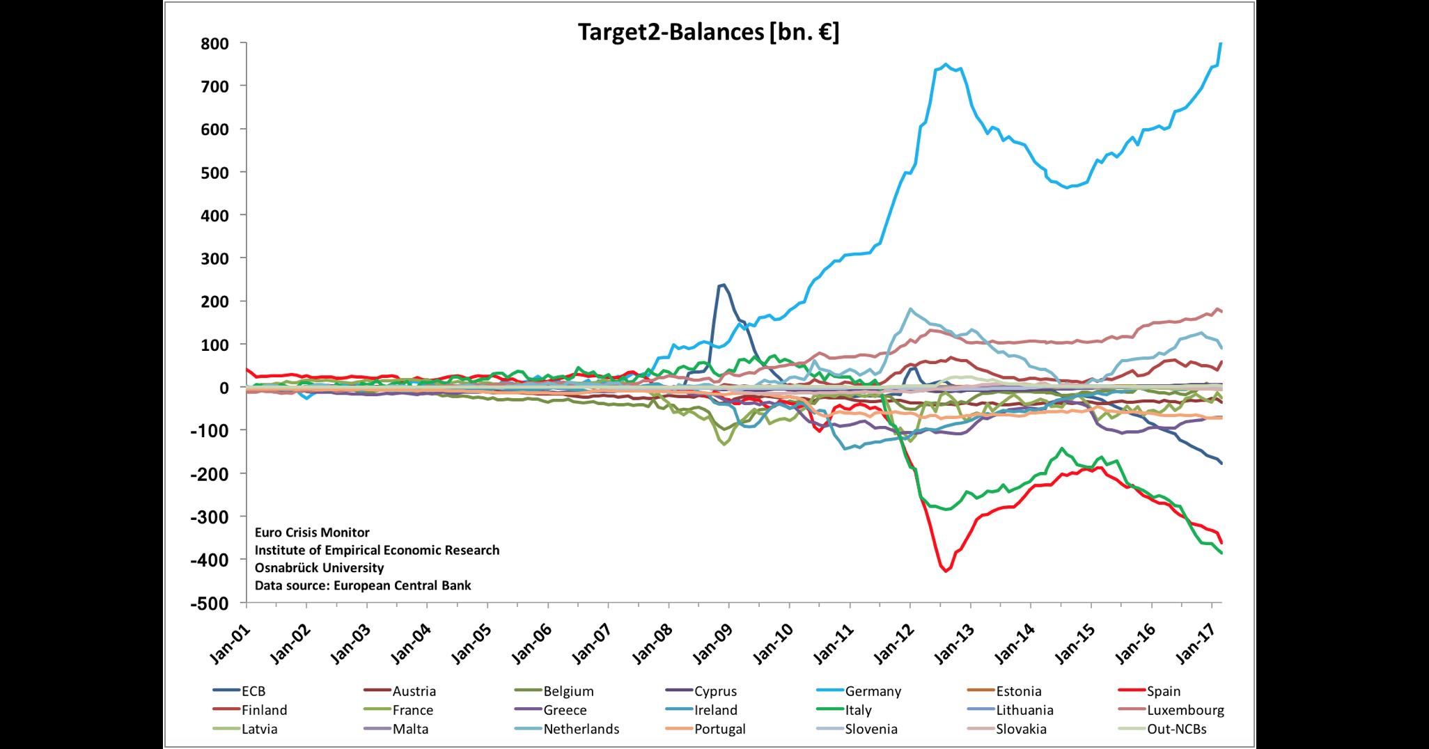 TARGET2-Balances