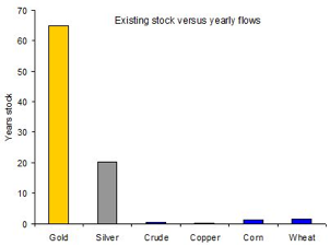 Existing stock vs yearly flows