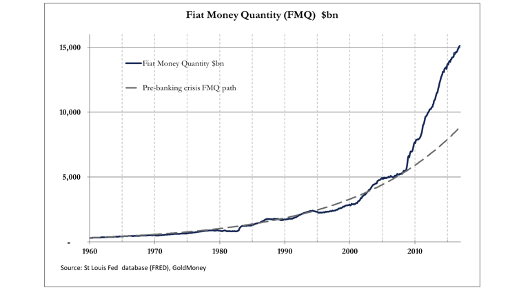 fiat money supply