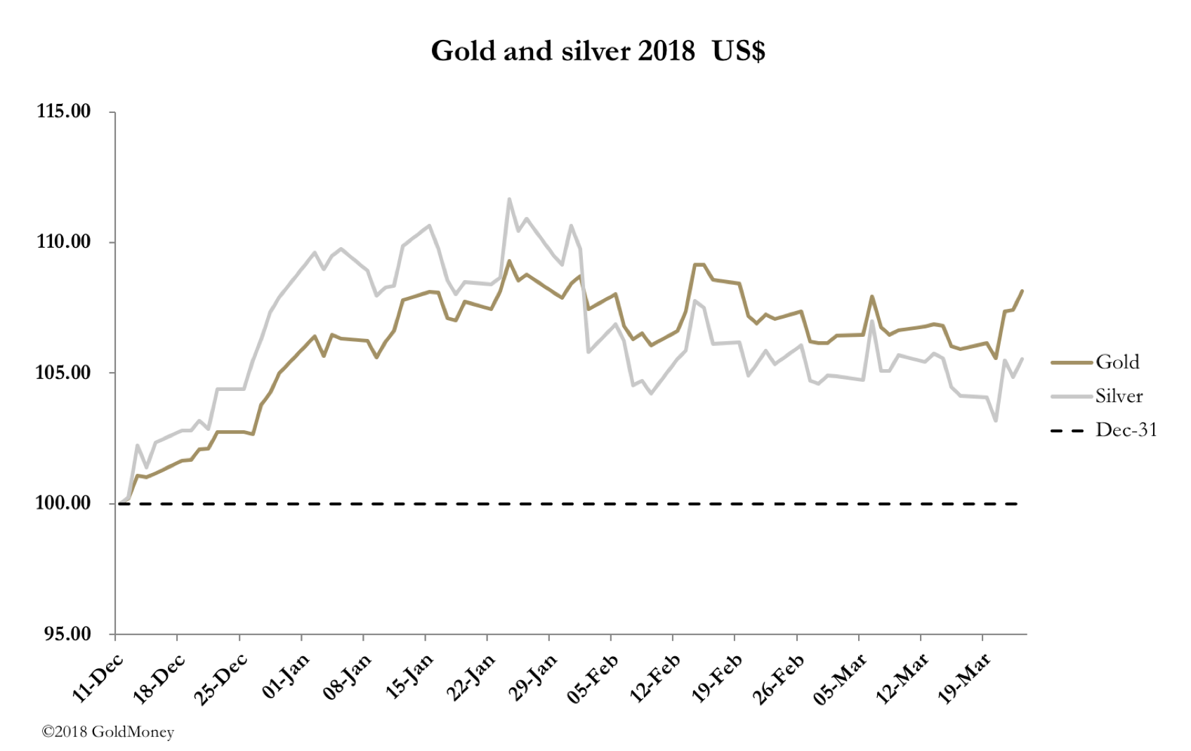gld and silver