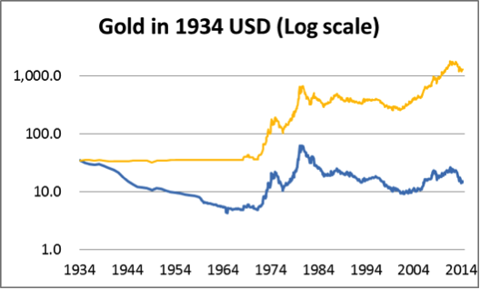 Gold in 1934 US$