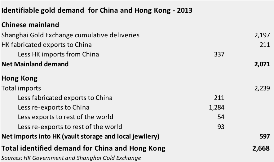Identifiable gold demand for China and Hong Kong - 2013
