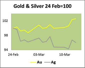 Gold & Silver 24 Feb=100