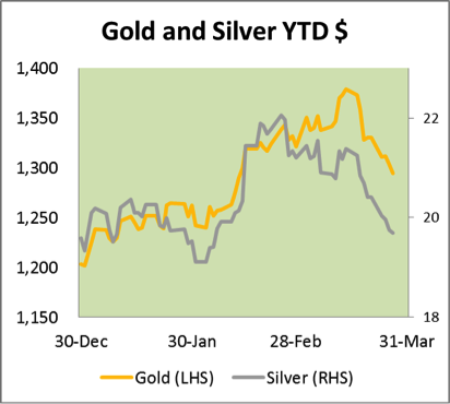 Gold and Silver YTD $