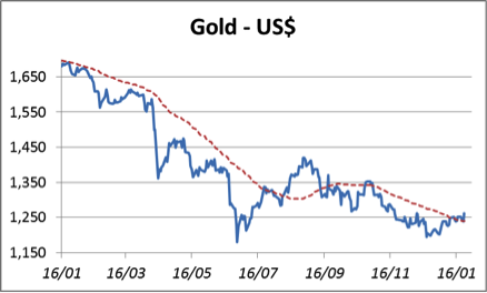 gold-usd