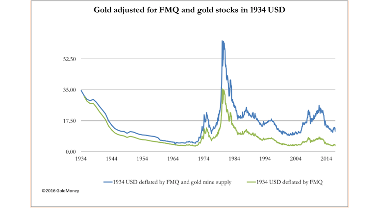 gold adjusted FMQ 1934 USD