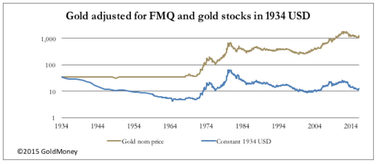 gold adjusted for fmq