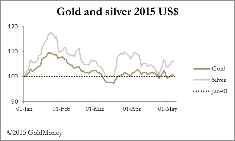 gold and silver 2015 USD
