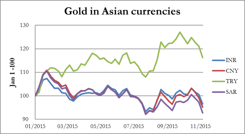 gold in asian currencies