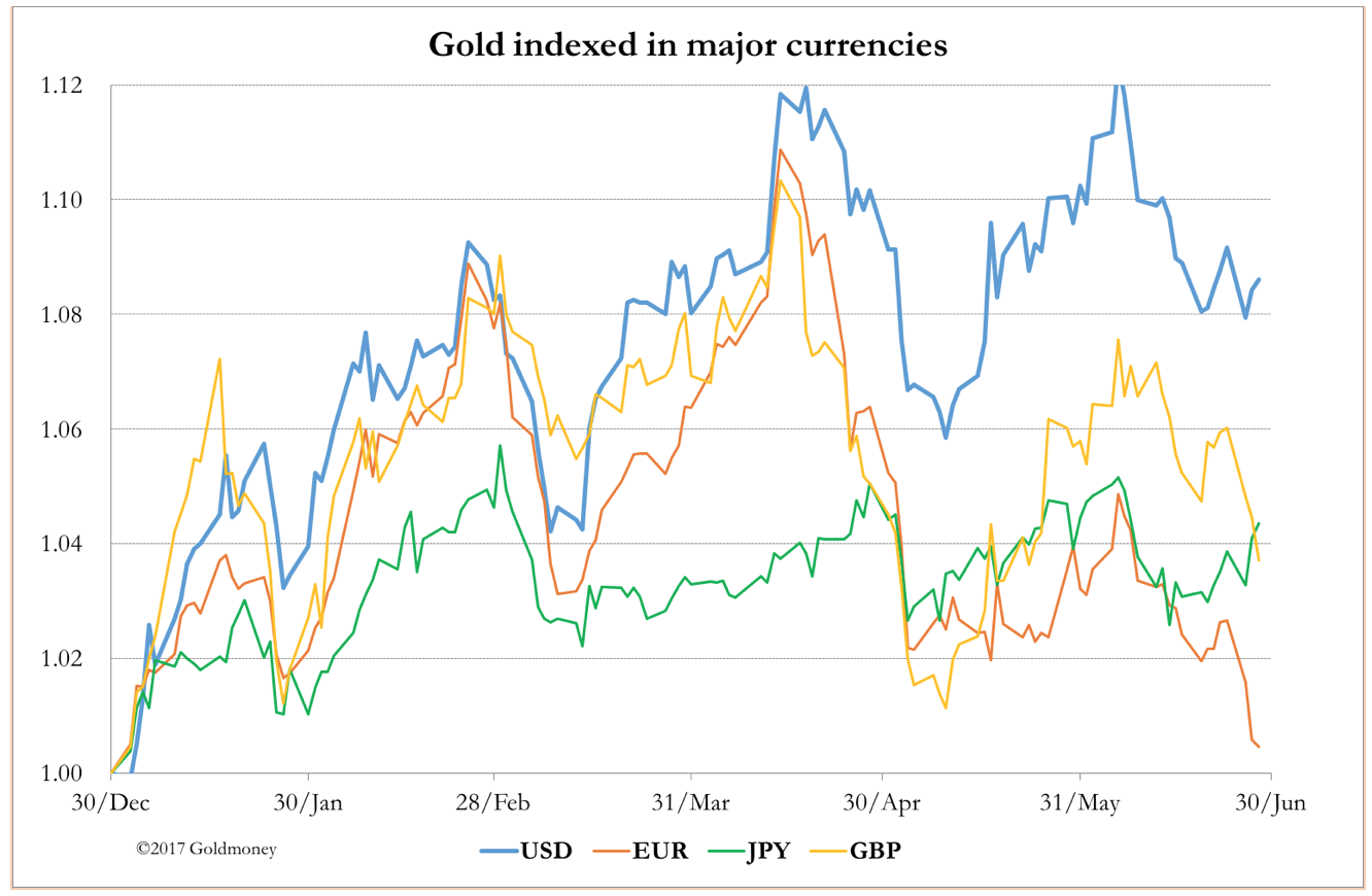 gold in major currencies june 2017