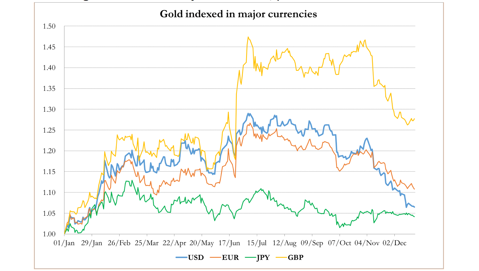 gold indexed major currencies