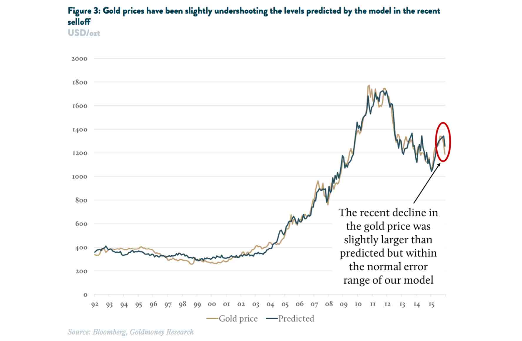 gold prices vs. predicted 15year