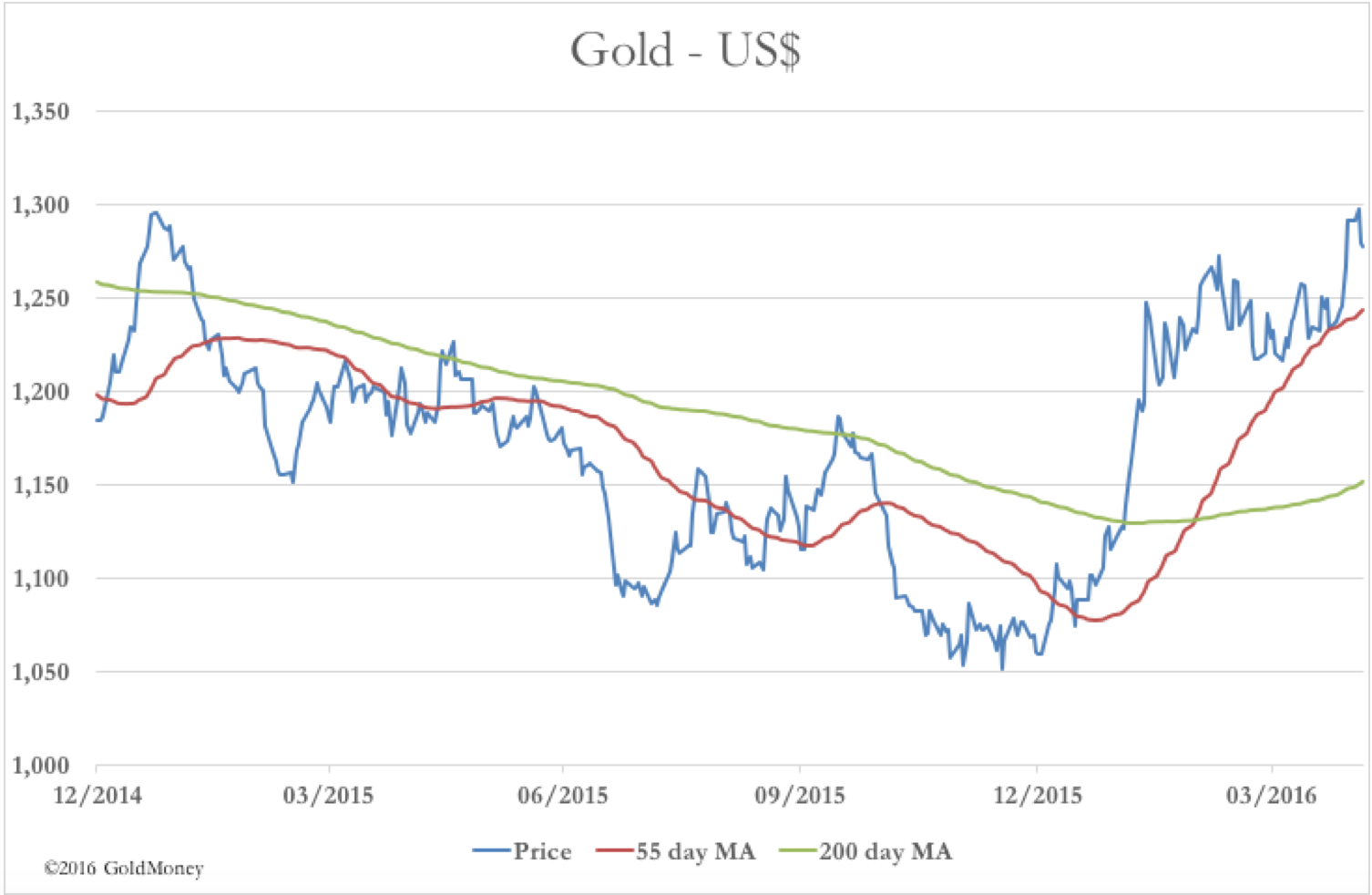 gold usd may 2016