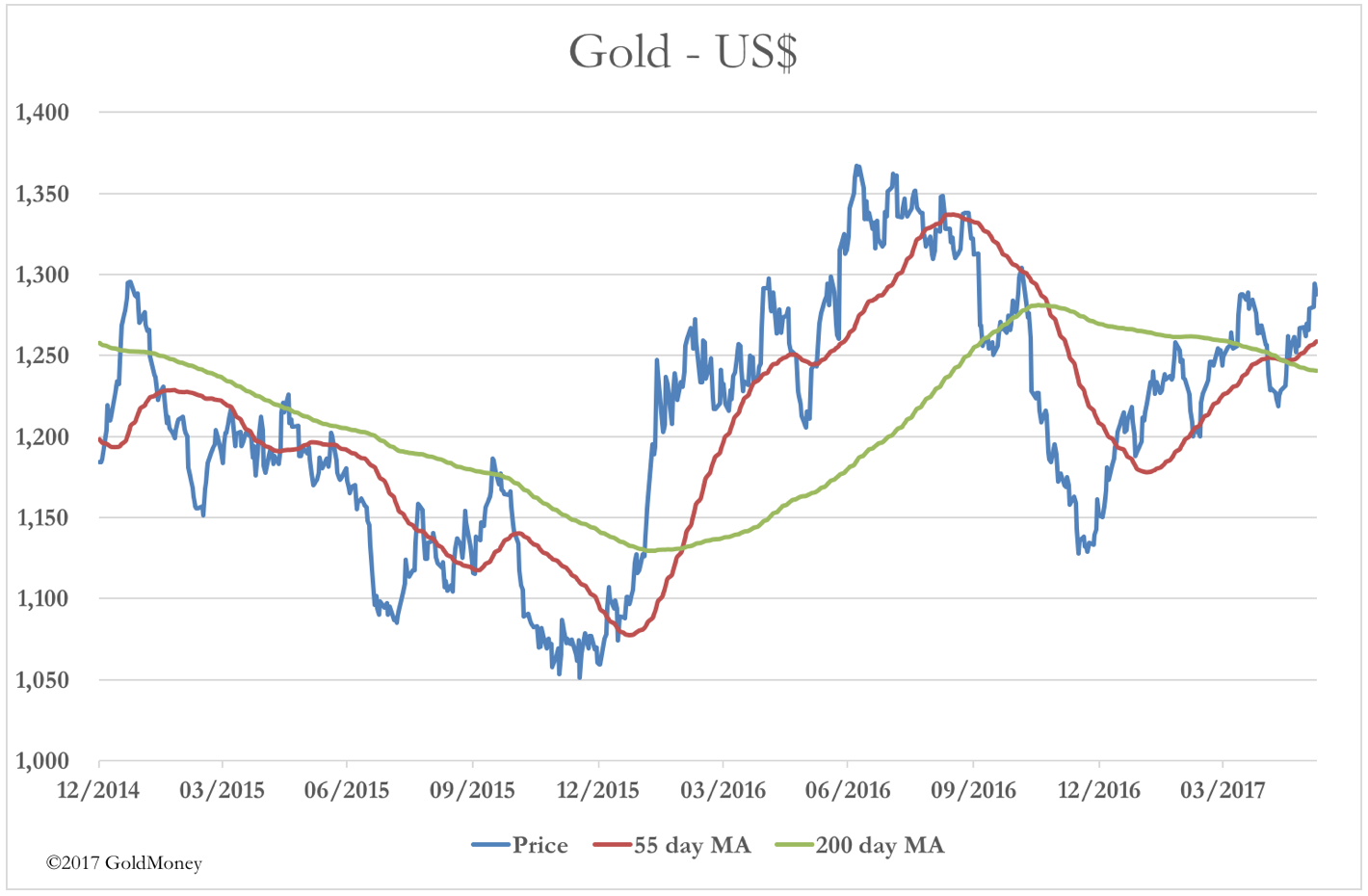 gold vs. USD