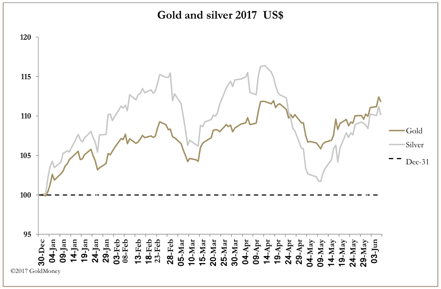 gold vs. silver June 3 2017