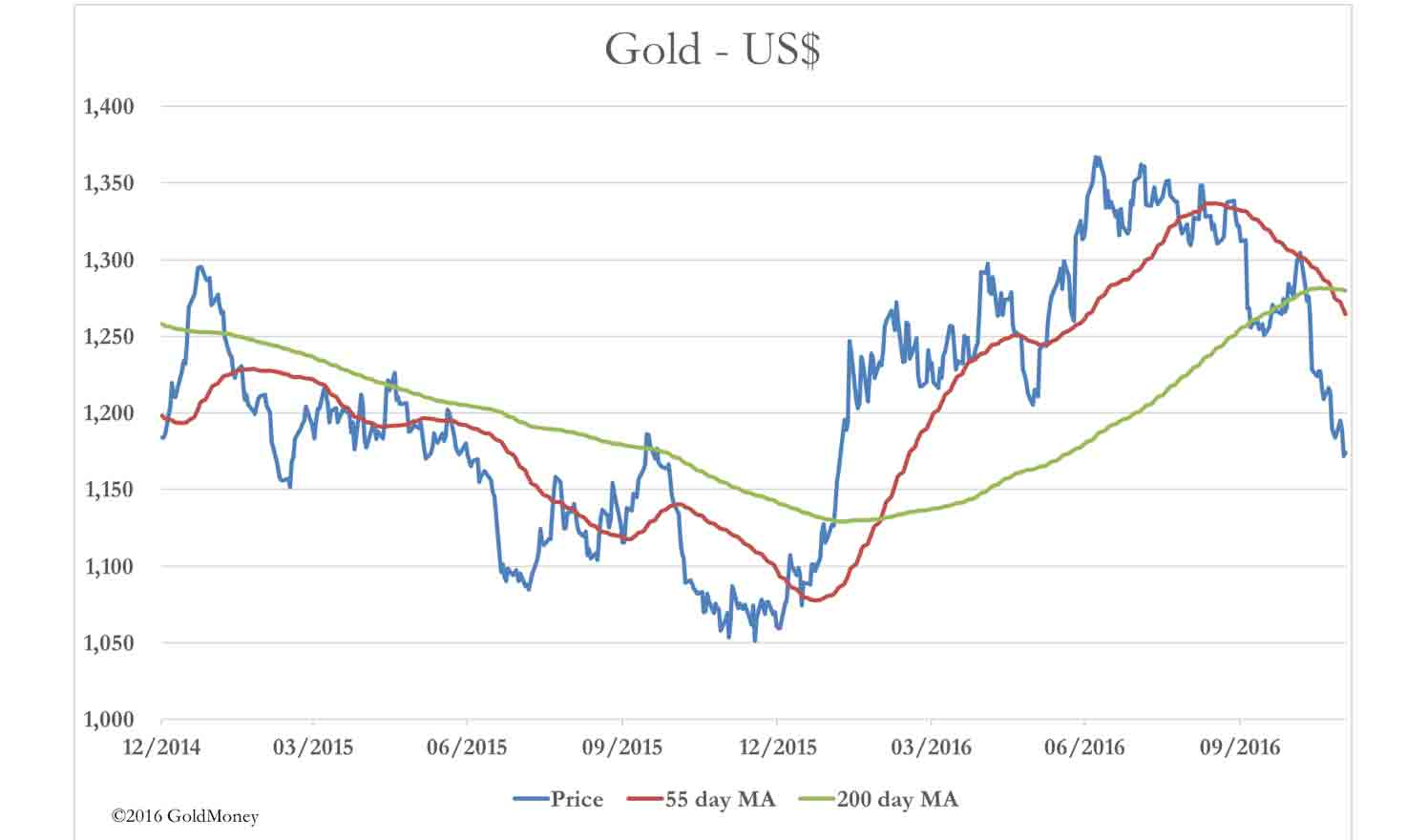 gold vs USD 2year dec2
