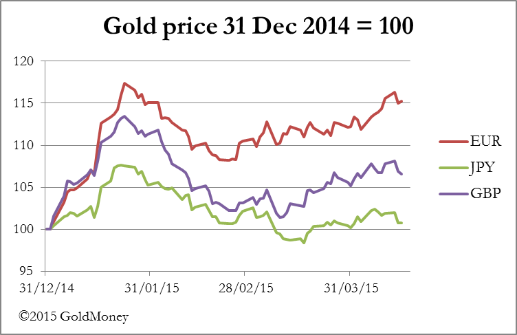 Goldmoney gold price 311214