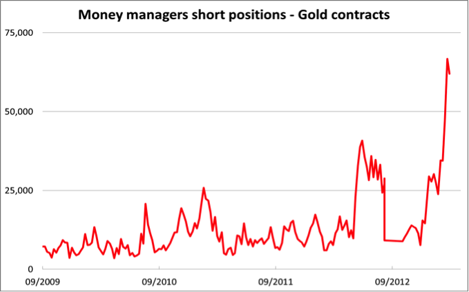 Money managers short positions - gold contracts