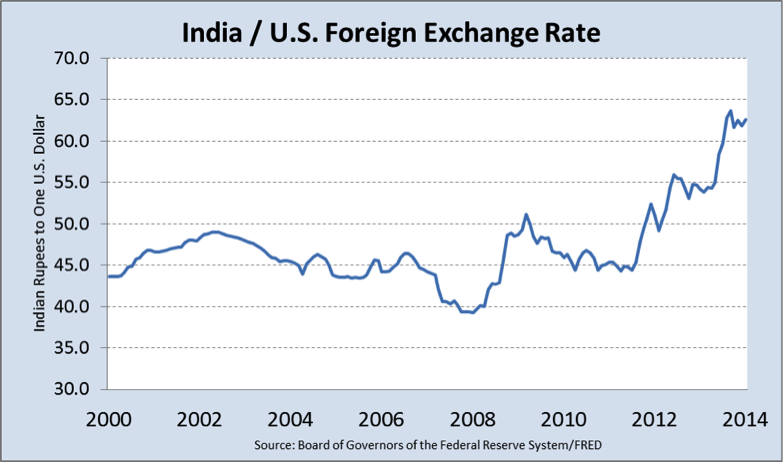 india/US foreign exchange rate