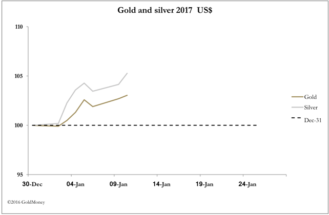 jan12 gold vs silver