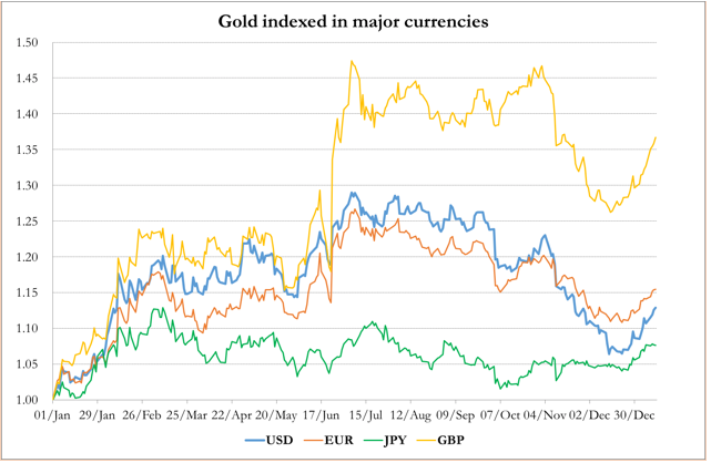 jan13 gold vs major currencies