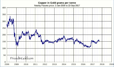 Copper priced in gold