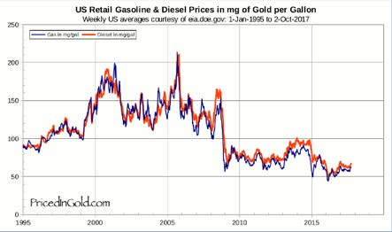 US unleaded and diesel fuel priced in gold