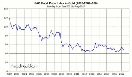 UN world food prices index in gold
