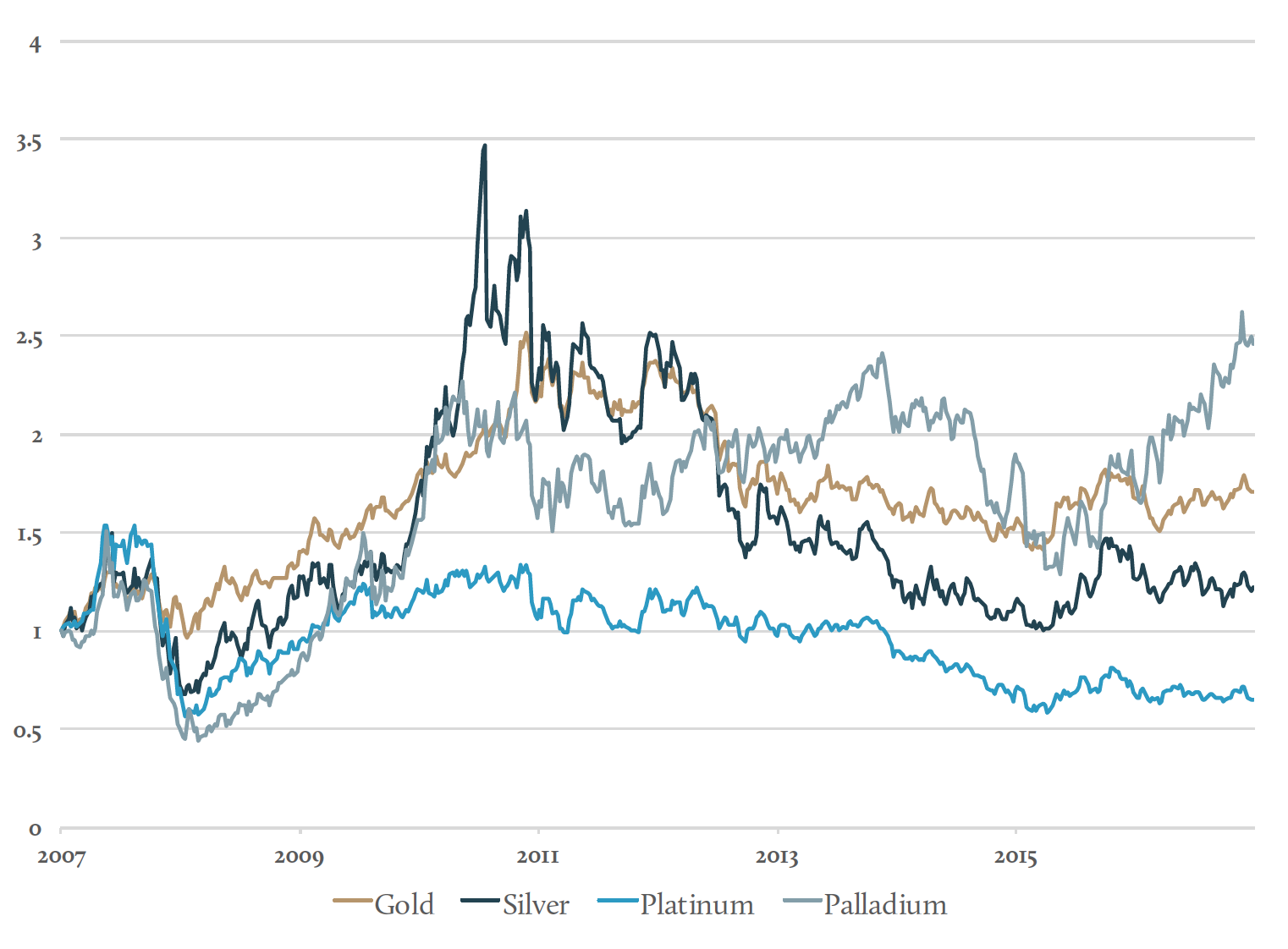Long-term precious metals prices