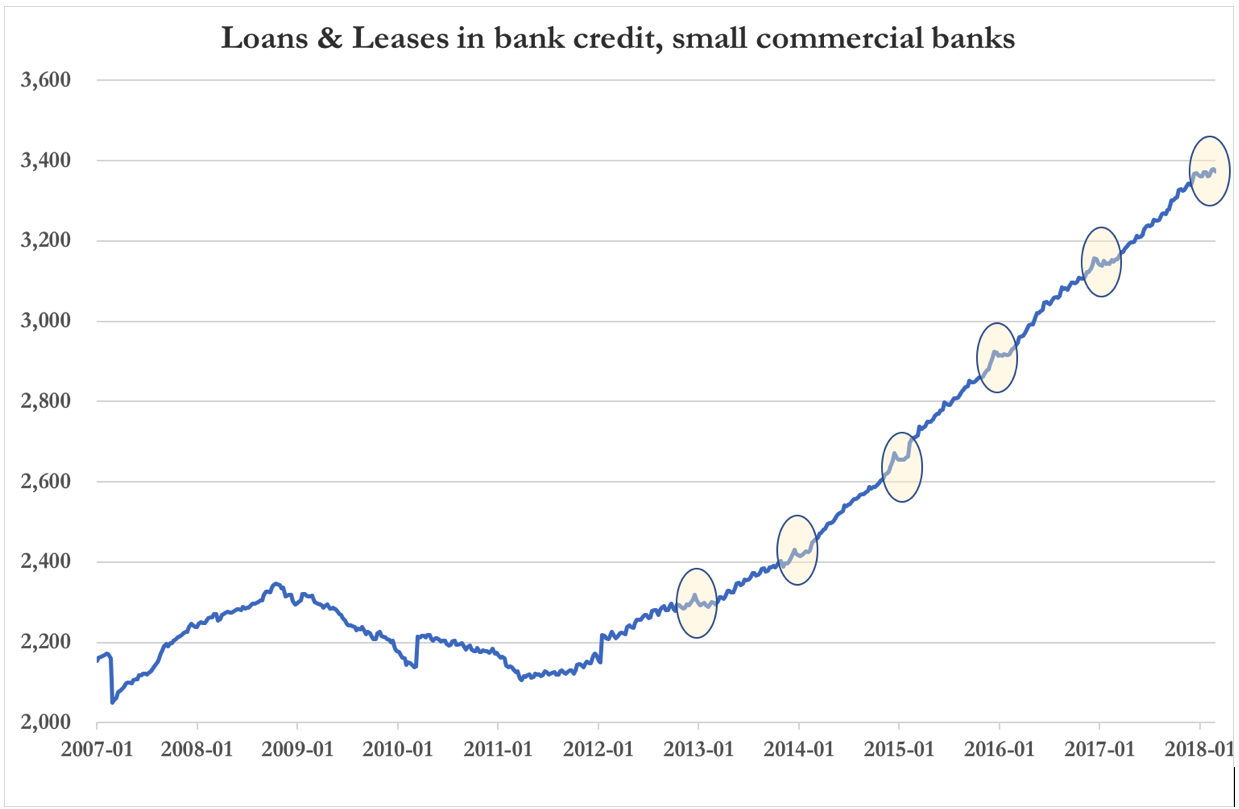loans and small credits