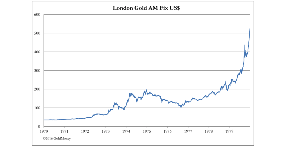 london gold AM fix USD