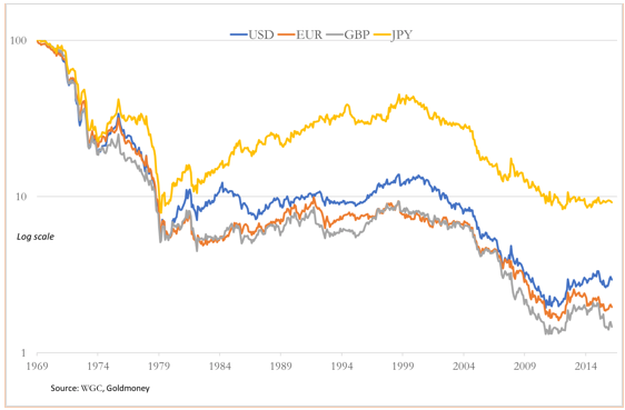 major currencies gold