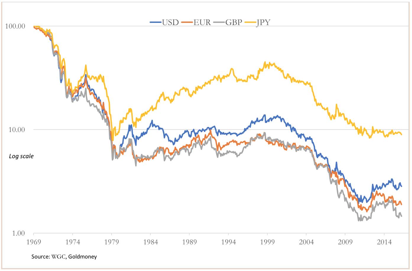 major paper currencies