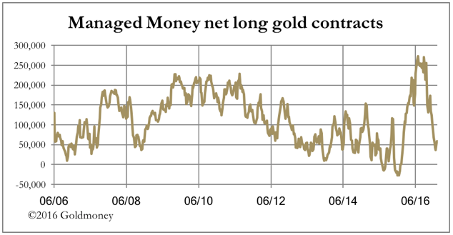 managed money long gold contracts